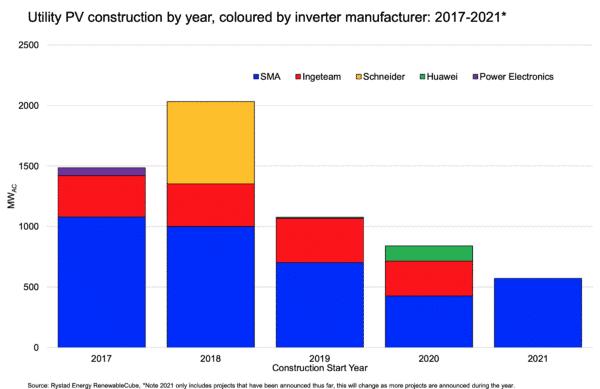 2017年至2021年澳洲大型地面电站光伏逆变器品牌装机量*