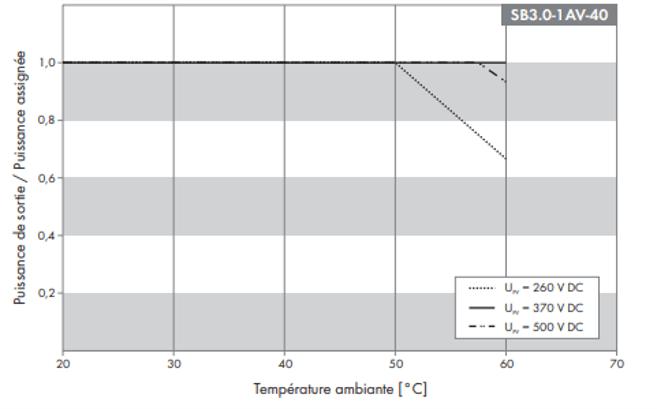 Comportement de derating de l'onduleur SMA SB 3.0-1AV-40.