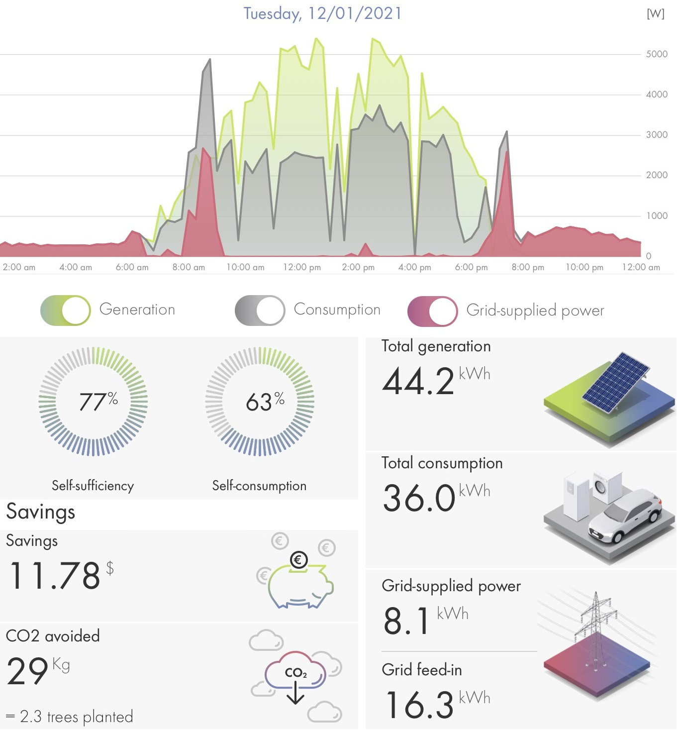 SMA Energy App-daily overview energy system