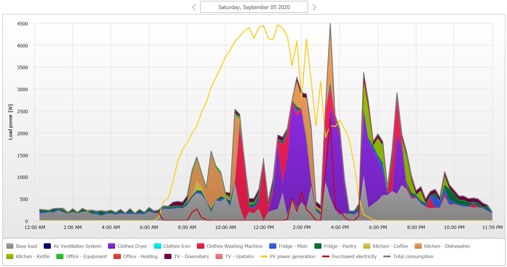 SMA Sunny Portal-load power