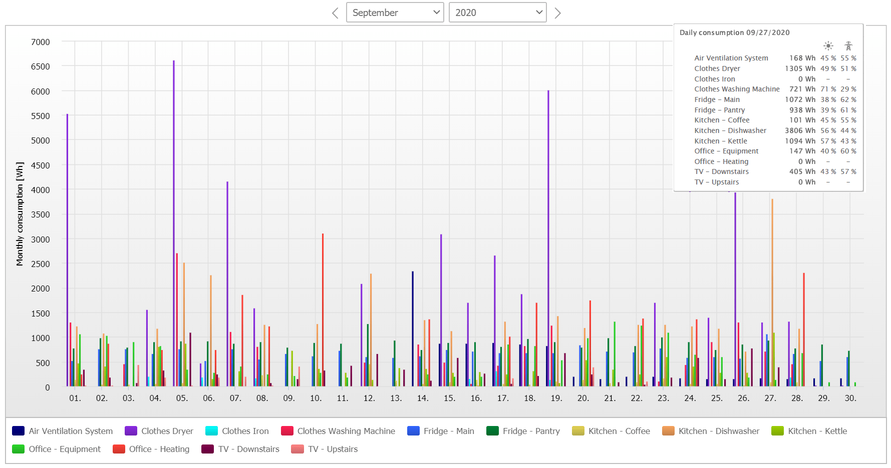 SMA Sunny Portal-monthly energy consumption